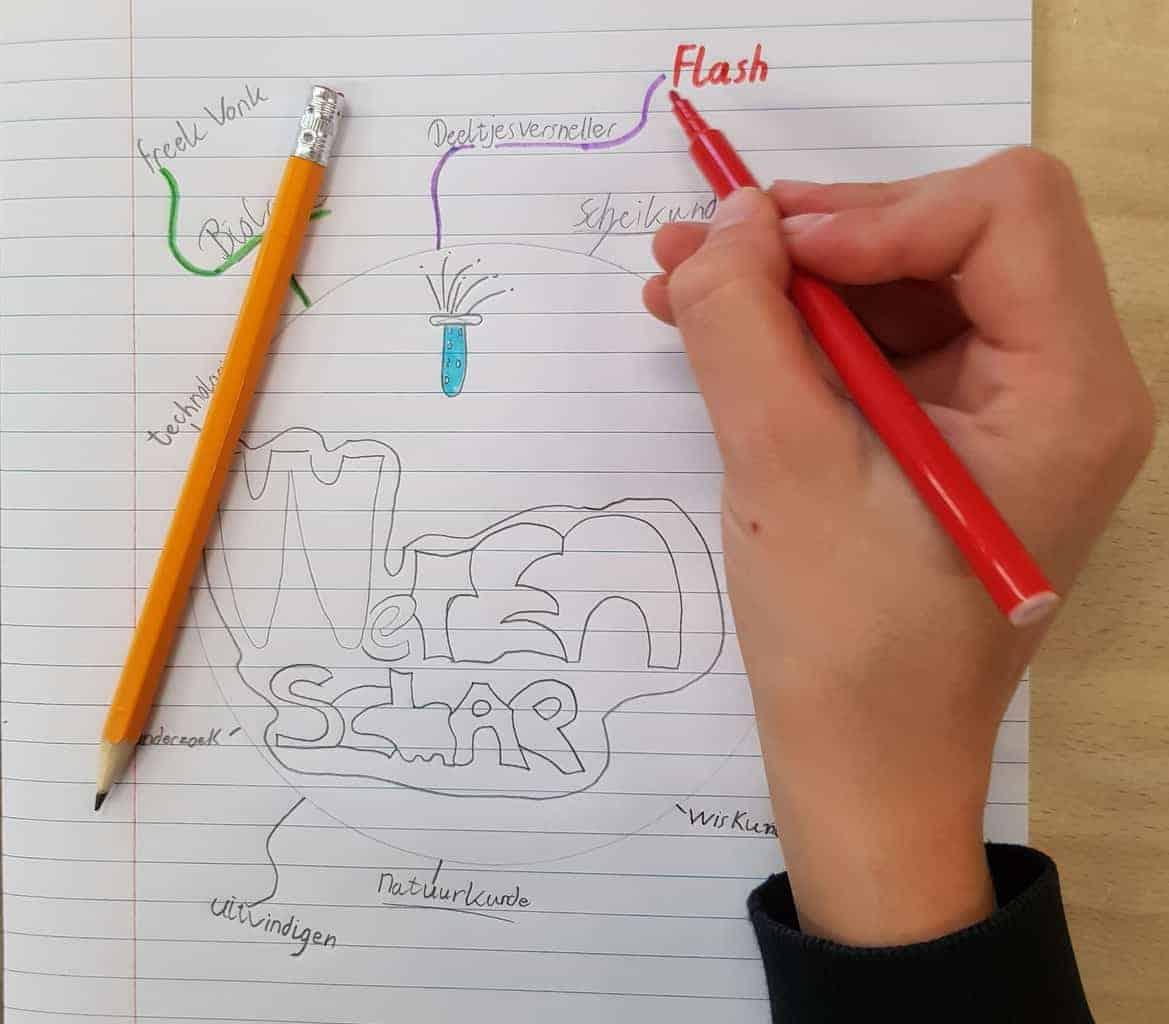 Afbeelding van een mindmap